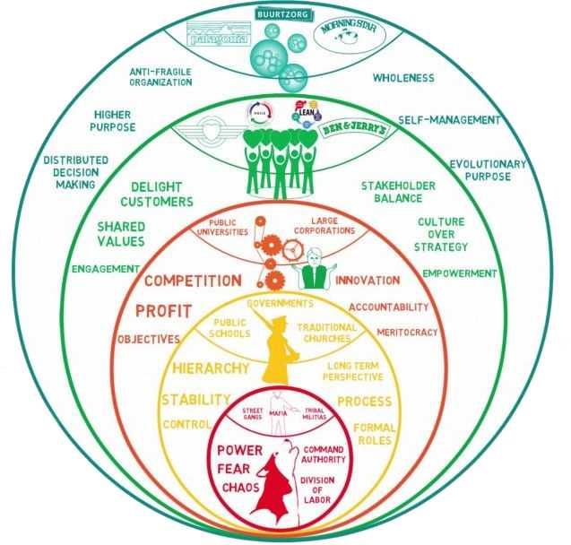 En illustration över organisationsutveckling